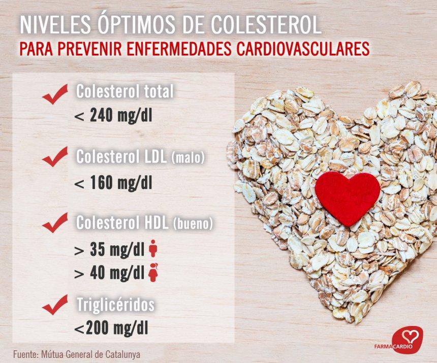 niveles_colesterol.jpg