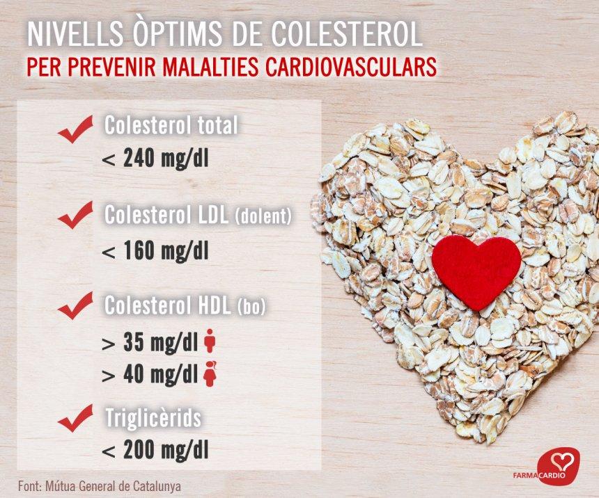 niveles_colesterol_cat.jpg