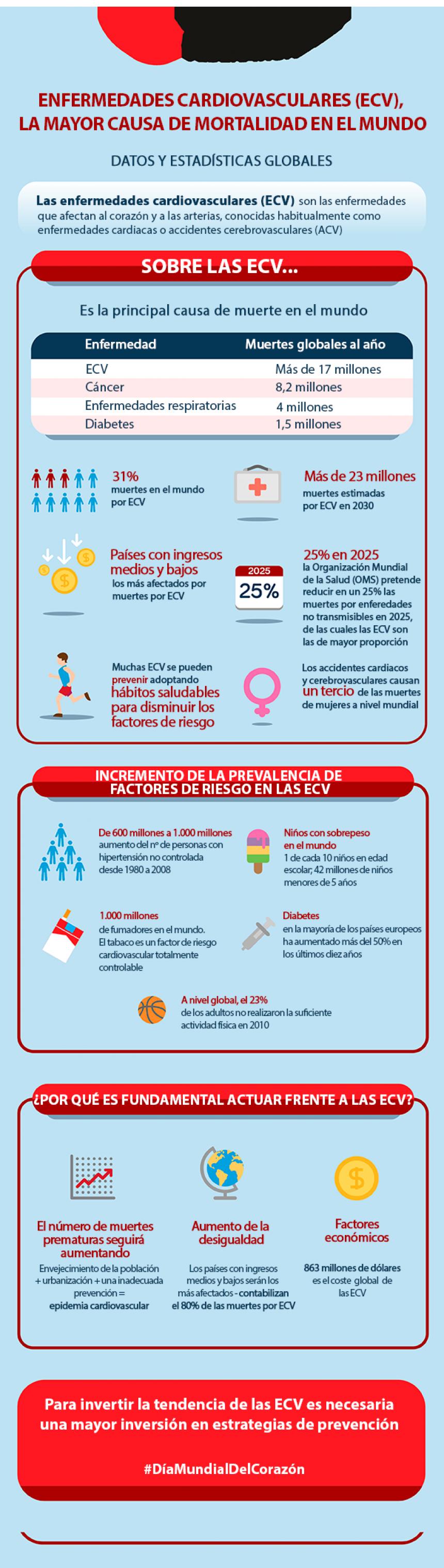 WCC2016_ECV_infografia.png